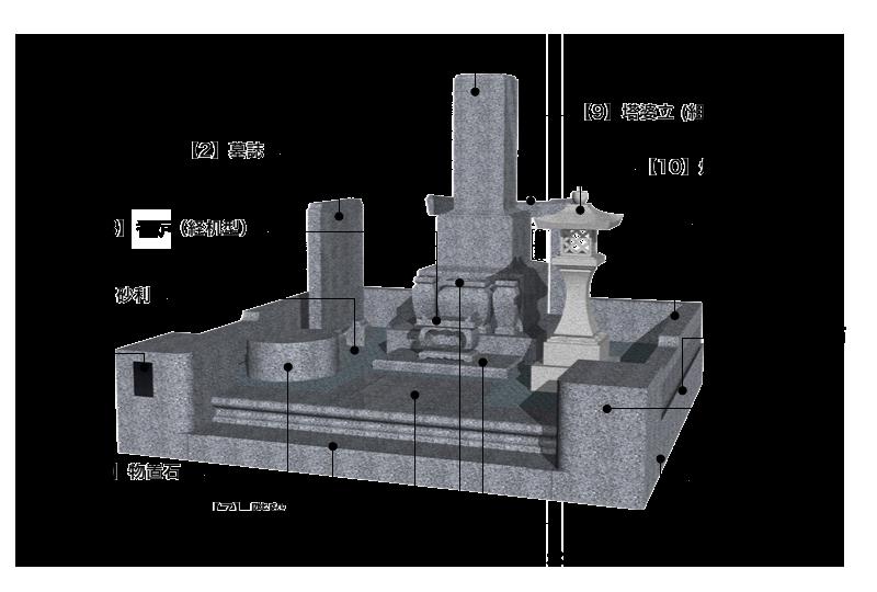 墓所の構造